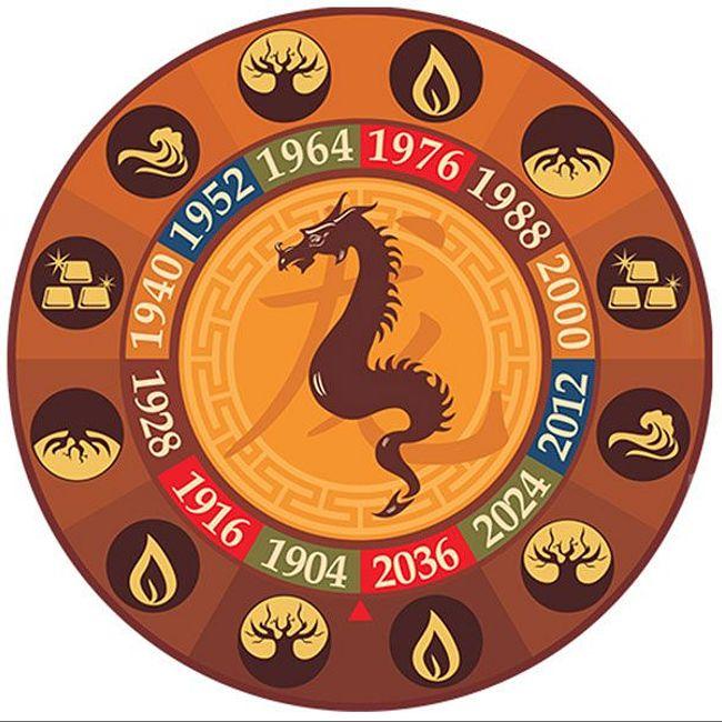Восточный гороскоп на 2018 год для Дракона