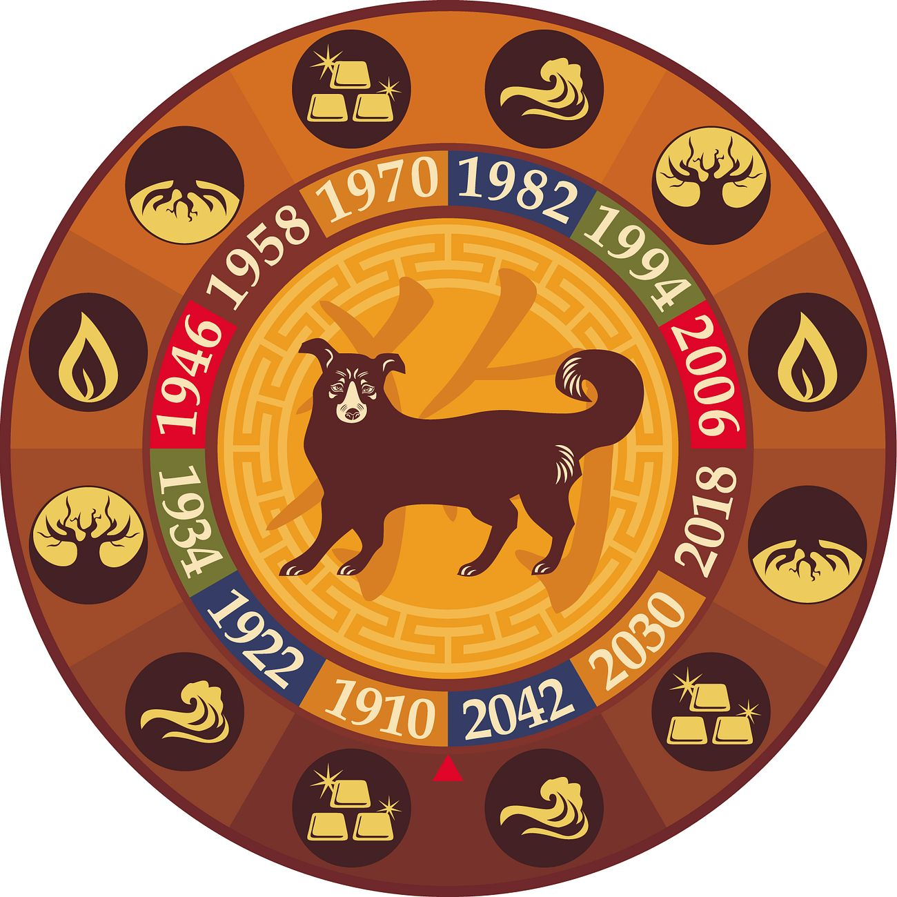 Восточный гороскоп на 2018 год